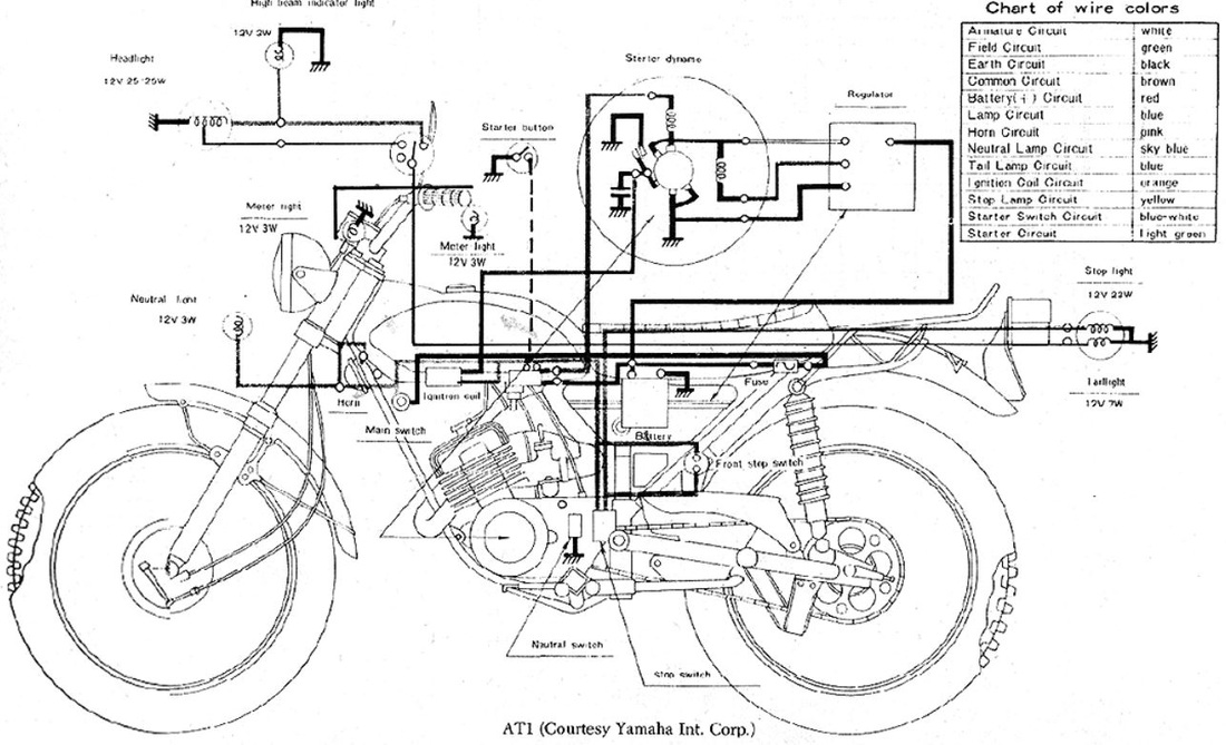 servicemanuals motorcycle how to and repair 1974 yamaha dt125 wiring 1974 1975 yamaha dt125 wiring diagram