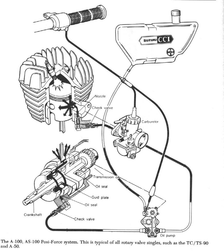 2 Stroke Oil Injection Systems on 1971 Yamaha 125 Enduro Wiring Diagram